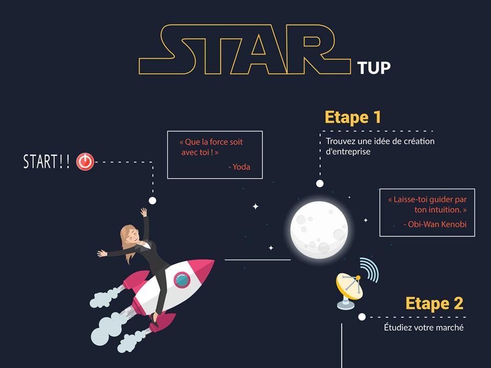Infographie - Entreprendre : 15 étapes clés de la réussite d'une Startup - Cocorico Web