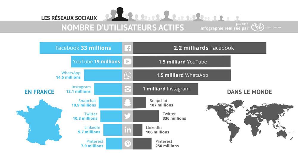 Infographie réseaux sociaux utilisateurs actifs